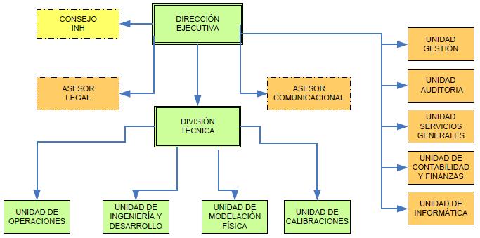 Organigrama Dentro del INH